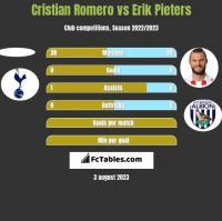 Cristian Romero vs Erik Pieters h2h player stats