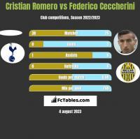 Cristian Romero vs Federico Ceccherini h2h player stats
