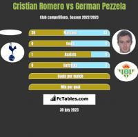 Cristian Romero vs German Pezzela h2h player stats