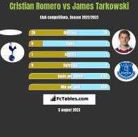 Cristian Romero vs James Tarkowski h2h player stats