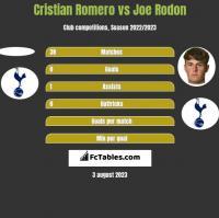 Cristian Romero vs Joe Rodon h2h player stats