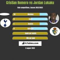 Cristian Romero vs Jordan Lukaku h2h player stats