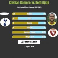Cristian Romero vs Koffi Djidji h2h player stats