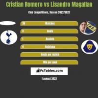 Cristian Romero vs Lisandro Magallan h2h player stats