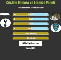 Cristian Romero vs Lorenzo Venuti h2h player stats