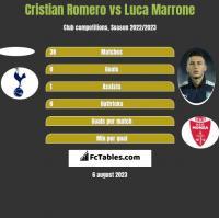 Cristian Romero vs Luca Marrone h2h player stats