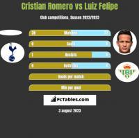 Cristian Romero vs Luiz Felipe h2h player stats
