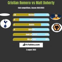 Cristian Romero vs Matt Doherty h2h player stats