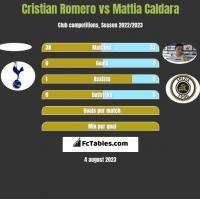 Cristian Romero vs Mattia Caldara h2h player stats