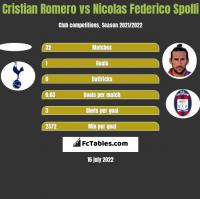 Cristian Romero vs Nicolas Federico Spolli h2h player stats