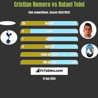 Cristian Romero vs Rafael Toloi h2h player stats