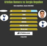 Cristian Romero vs Sergio Reguilon h2h player stats