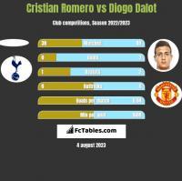 Cristian Romero vs Diogo Dalot h2h player stats