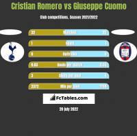 Cristian Romero vs Giuseppe Cuomo h2h player stats