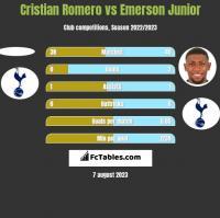 Cristian Romero vs Emerson Junior h2h player stats