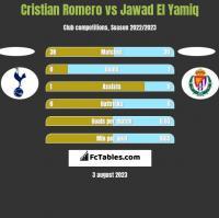 Cristian Romero vs Jawad El Yamiq h2h player stats