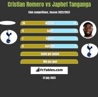 Cristian Romero vs Japhet Tanganga h2h player stats