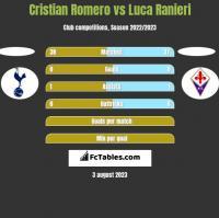 Cristian Romero vs Luca Ranieri h2h player stats