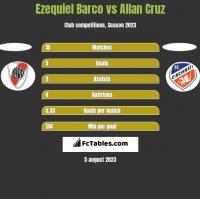 Ezequiel Barco vs Allan Cruz h2h player stats