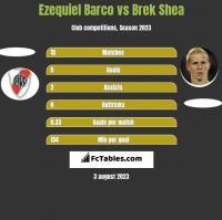 Ezequiel Barco vs Brek Shea h2h player stats