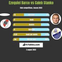 Ezequiel Barco vs Caleb Stanko h2h player stats