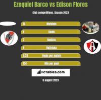Ezequiel Barco vs Edison Flores h2h player stats