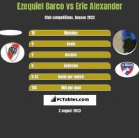 Ezequiel Barco vs Eric Alexander h2h player stats