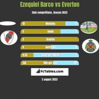 Ezequiel Barco vs Everton h2h player stats