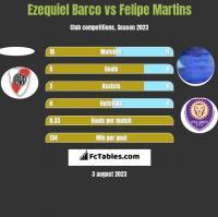 Ezequiel Barco vs Felipe Martins h2h player stats