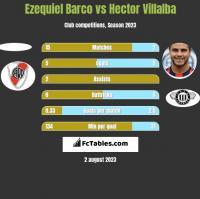 Ezequiel Barco vs Hector Villalba h2h player stats