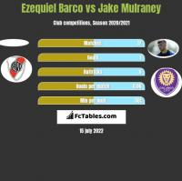 Ezequiel Barco vs Jake Mulraney h2h player stats