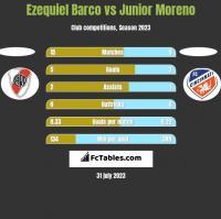 Ezequiel Barco vs Junior Moreno h2h player stats