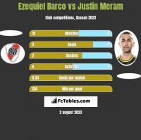 Ezequiel Barco vs Justin Meram h2h player stats
