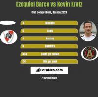 Ezequiel Barco vs Kevin Kratz h2h player stats