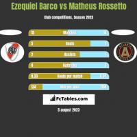 Ezequiel Barco vs Matheus Rossetto h2h player stats