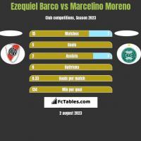 Ezequiel Barco vs Marcelino Moreno h2h player stats