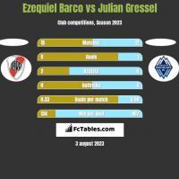 Ezequiel Barco vs Julian Gressel h2h player stats