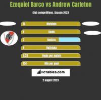 Ezequiel Barco vs Andrew Carleton h2h player stats