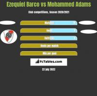 Ezequiel Barco vs Mohammed Adams h2h player stats