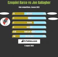 Ezequiel Barco vs Jon Gallagher h2h player stats