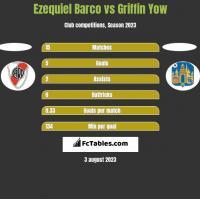 Ezequiel Barco vs Griffin Yow h2h player stats