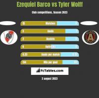 Ezequiel Barco vs Tyler Wolff h2h player stats