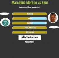 Marcelino Moreno vs Nani h2h player stats