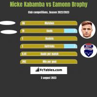 Nicke Kabamba vs Eamonn Brophy h2h player stats