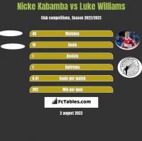 Nicke Kabamba vs Luke Williams h2h player stats