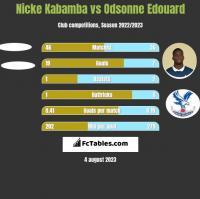 Nicke Kabamba vs Odsonne Edouard h2h player stats