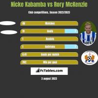 Nicke Kabamba vs Rory McKenzie h2h player stats