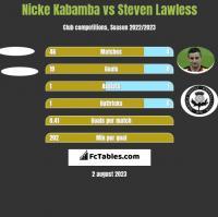 Nicke Kabamba vs Steven Lawless h2h player stats