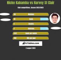 Nicke Kabamba vs Harvey St Clair h2h player stats