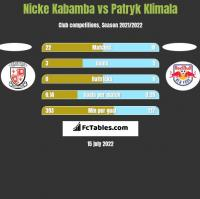Nicke Kabamba vs Patryk Klimala h2h player stats